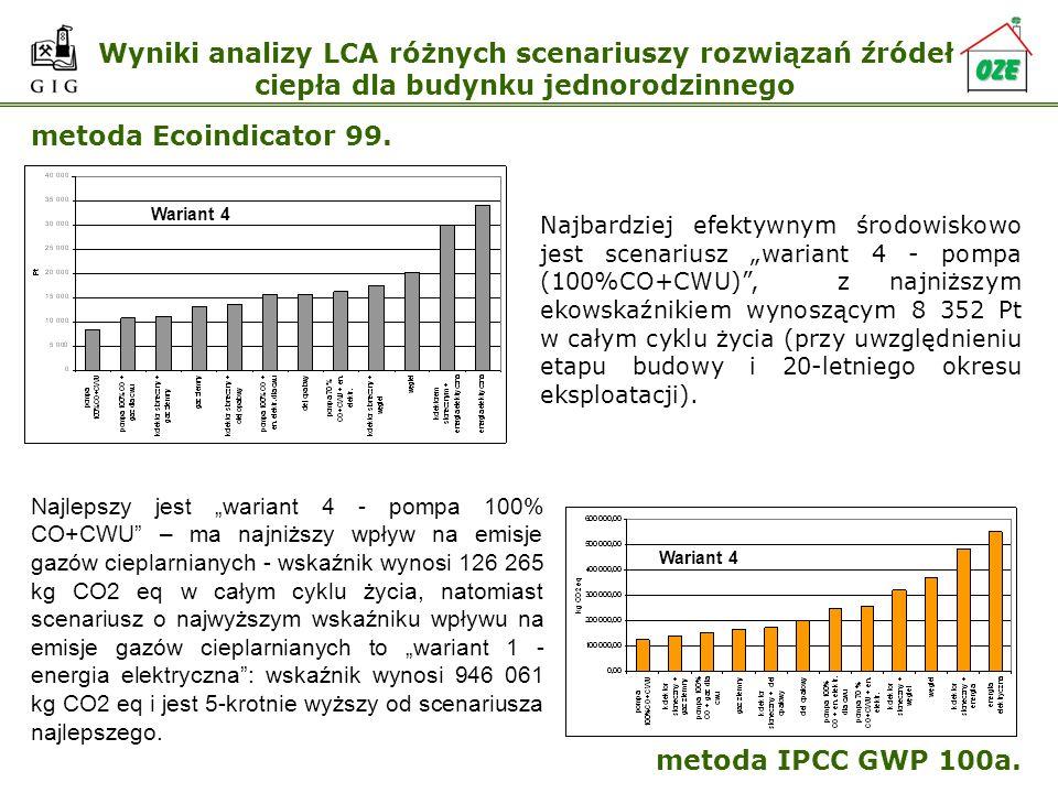 Wyniki analizy LCA różnych scenariuszy rozwiązań źródeł ciepła dla budynku jednorodzinnego metoda Ecoindicator 99. metoda IPCC GWP 100a. Najbardziej e