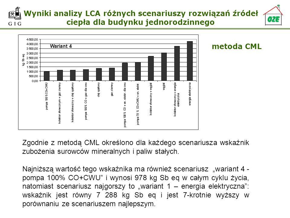 Wyniki analizy LCA różnych scenariuszy rozwiązań źródeł ciepła dla budynku jednorodzinnego metoda CML Zgodnie z metodą CML określono dla każdego scena