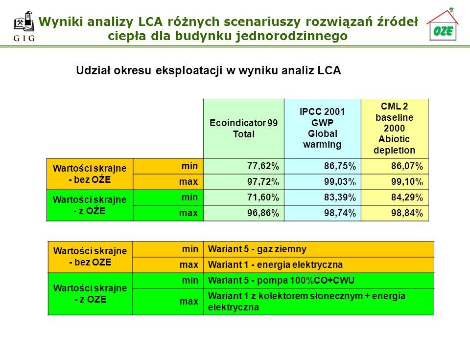 Wyniki analizy LCA różnych scenariuszy rozwiązań źródeł ciepła dla budynku jednorodzinnego Udział okresu eksploatacji w wyniku analiz LCA Ecoindicator