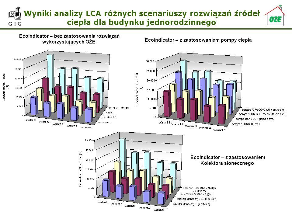 Wyniki analizy LCA różnych scenariuszy rozwiązań źródeł ciepła dla budynku jednorodzinnego Ecoindicator – bez zastosowania rozwiązań wykorzystujących
