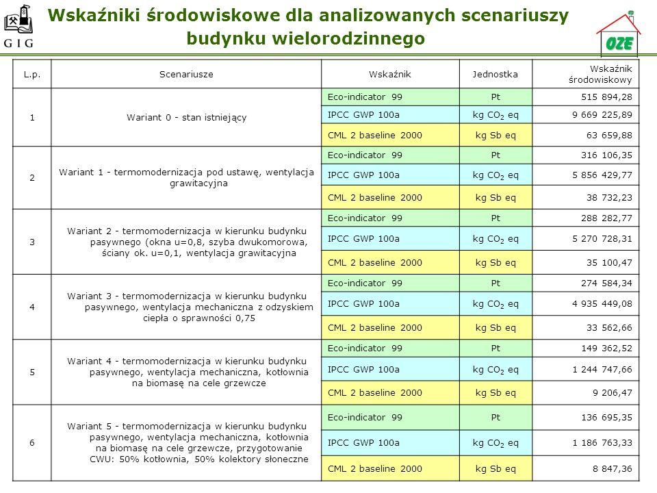 Wskaźniki środowiskowe dla analizowanych scenariuszy budynku wielorodzinnego L.p.ScenariuszeWskaźnikJednostka Wskaźnik środowiskowy 1Wariant 0 - stan