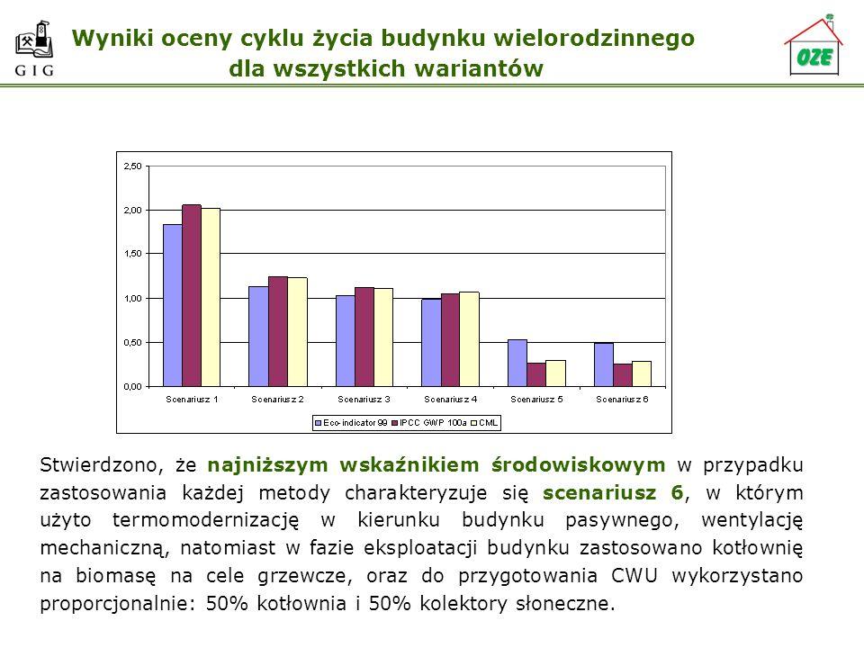 Wyniki oceny cyklu życia budynku wielorodzinnego dla wszystkich wariantów Stwierdzono, że najniższym wskaźnikiem środowiskowym w przypadku zastosowani