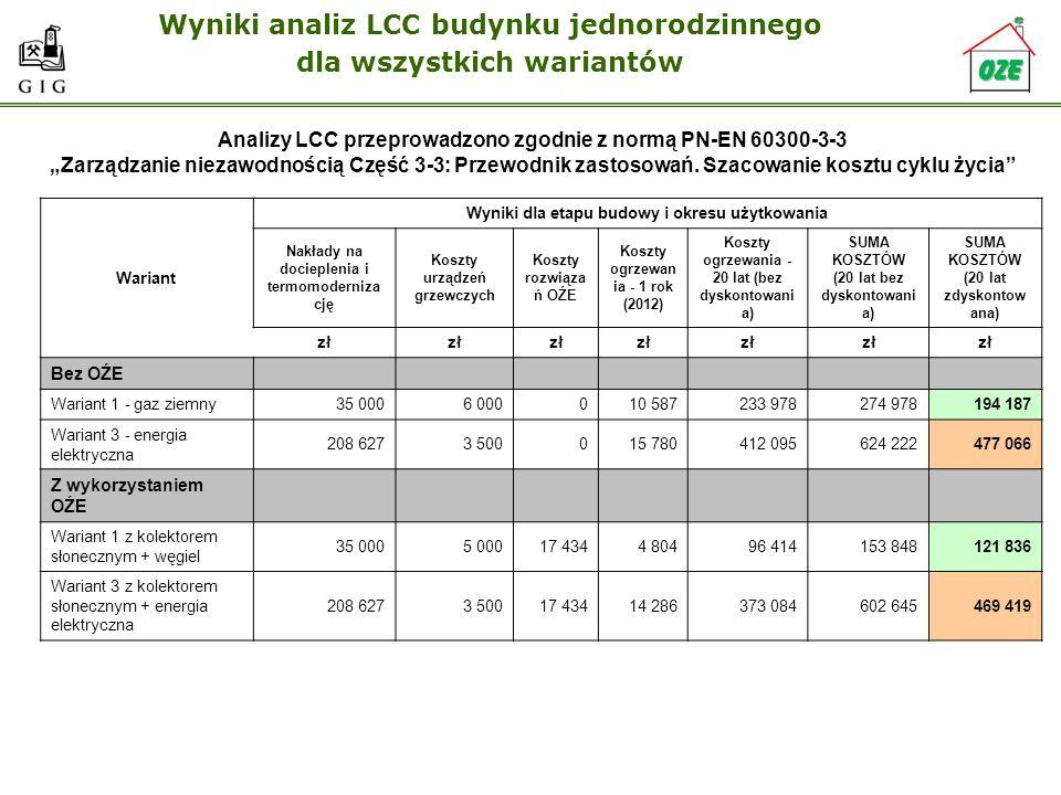 Wyniki analiz LCC budynku jednorodzinnego dla wszystkich wariantów Analizy LCC przeprowadzono zgodnie z normą PN-EN 60300-3-3 Zarządzanie niezawodnośc
