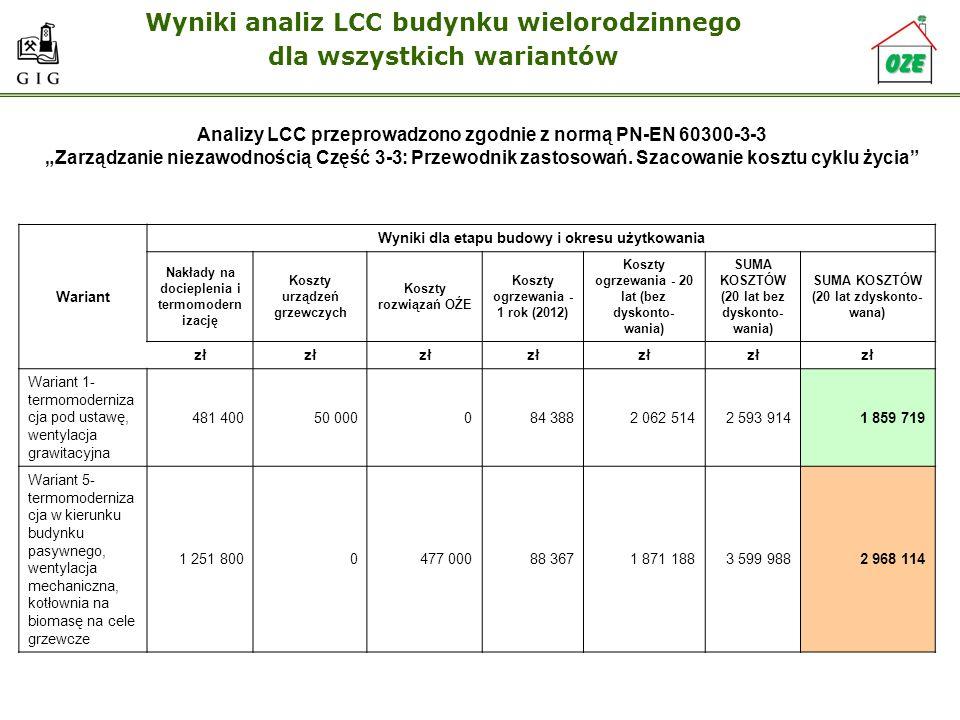 Wyniki analiz LCC budynku wielorodzinnego dla wszystkich wariantów Wariant Wyniki dla etapu budowy i okresu użytkowania Nakłady na docieplenia i termo