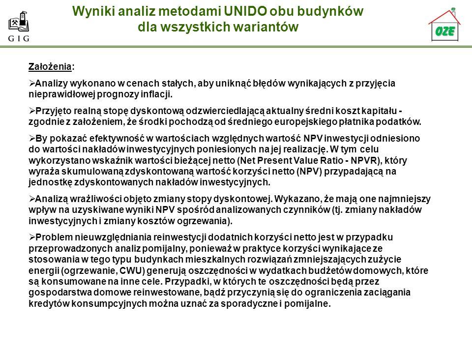 Wyniki analiz metodami UNIDO obu budynków dla wszystkich wariantów Założenia: Analizy wykonano w cenach stałych, aby uniknąć błędów wynikających z prz