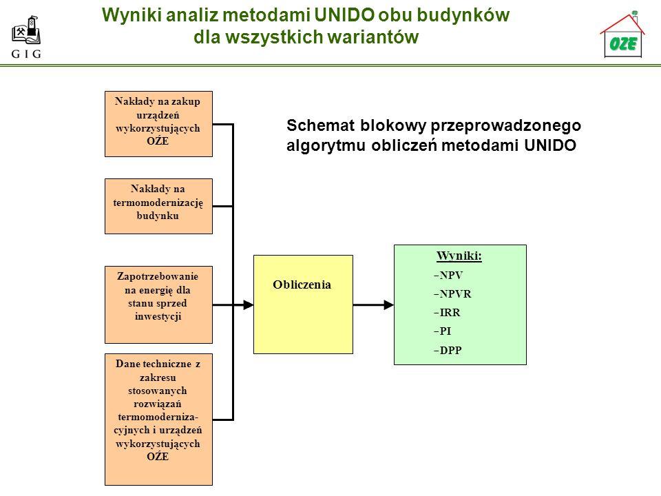 Wyniki analiz metodami UNIDO obu budynków dla wszystkich wariantów Nakłady na zakup urządzeń wykorzystujących OŹE Nakłady na termomodernizację budynku