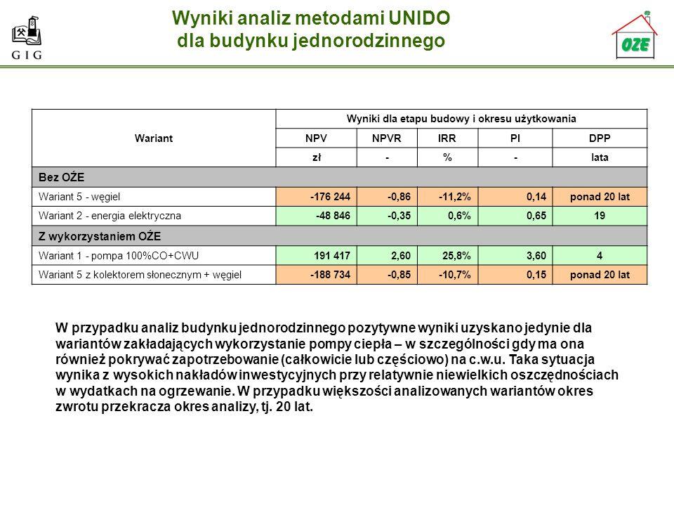 Wyniki analiz metodami UNIDO dla budynku jednorodzinnego Wariant Wyniki dla etapu budowy i okresu użytkowania NPVNPVRIRRPIDPP zł-%-lata Bez OŹE Warian