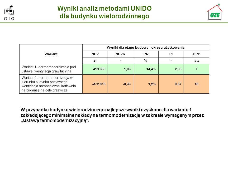 Wyniki analiz metodami UNIDO dla budynku wielorodzinnego Wariant Wyniki dla etapu budowy i okresu użytkowania NPVNPVRIRRPIDPP zł-%-lata Wariant 1 - te
