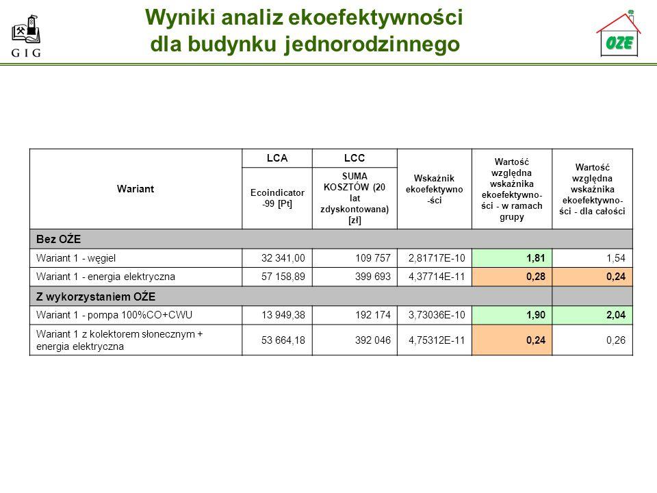 Wyniki analiz ekoefektywności dla budynku jednorodzinnego Wariant LCALCC Wskaźnik ekoefektywno -ści Wartość względna wskaźnika ekoefektywno- ści - w r