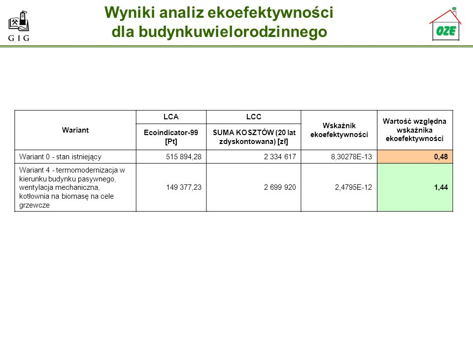 Wyniki analiz ekoefektywności dla budynkuwielorodzinnego Wariant LCALCC Wskaźnik ekoefektywności Wartość względna wskaźnika ekoefektywności Ecoindicat