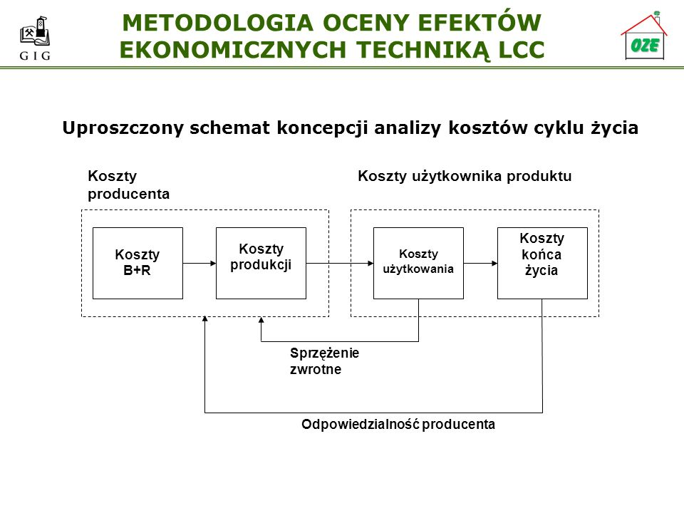 METODOLOGIA OCENY EFEKTÓW EKONOMICZNYCH TECHNIKĄ LCC Systemowe podejście do aspektów środowiskowych i ekonomicznych w cyklu życia Zasadnicza różnica w ujmowaniu wpływu na środowisko oraz kosztów w obu przypadkach polega na innym akcentowaniu znaczenia poszczególnych faz w całym cyklu życia.