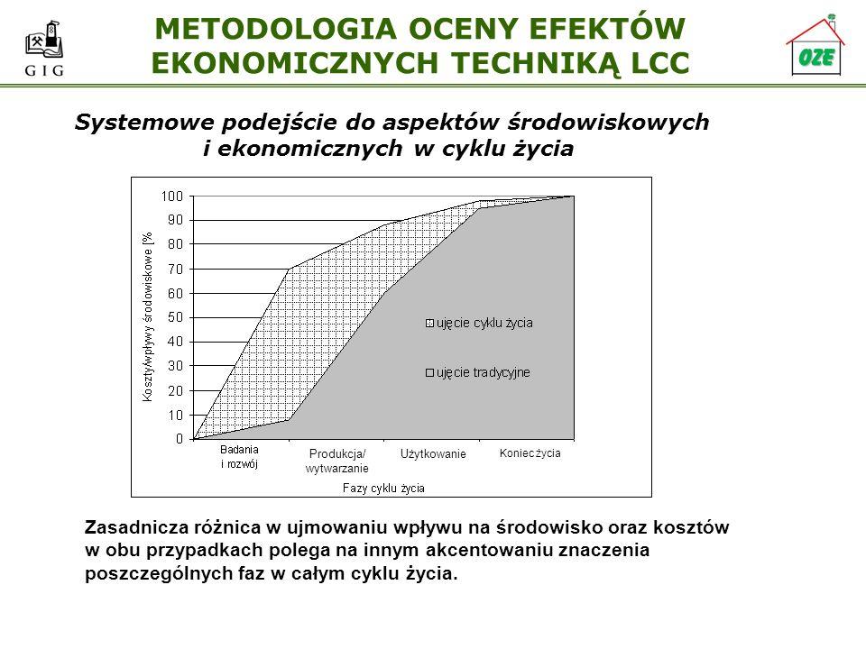 METODOLOGIA OCENY EFEKTÓW EKONOMICZNYCH TECHNIKĄ LCC Systemowe podejście do aspektów środowiskowych i ekonomicznych w cyklu życia Zasadnicza różnica w