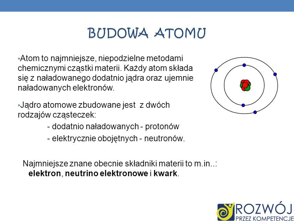 Atom to najmniejsze, niepodzielne metodami chemicznymi cząstki materii. Każdy atom składa się z naładowanego dodatnio jądra oraz ujemnie naładowanych