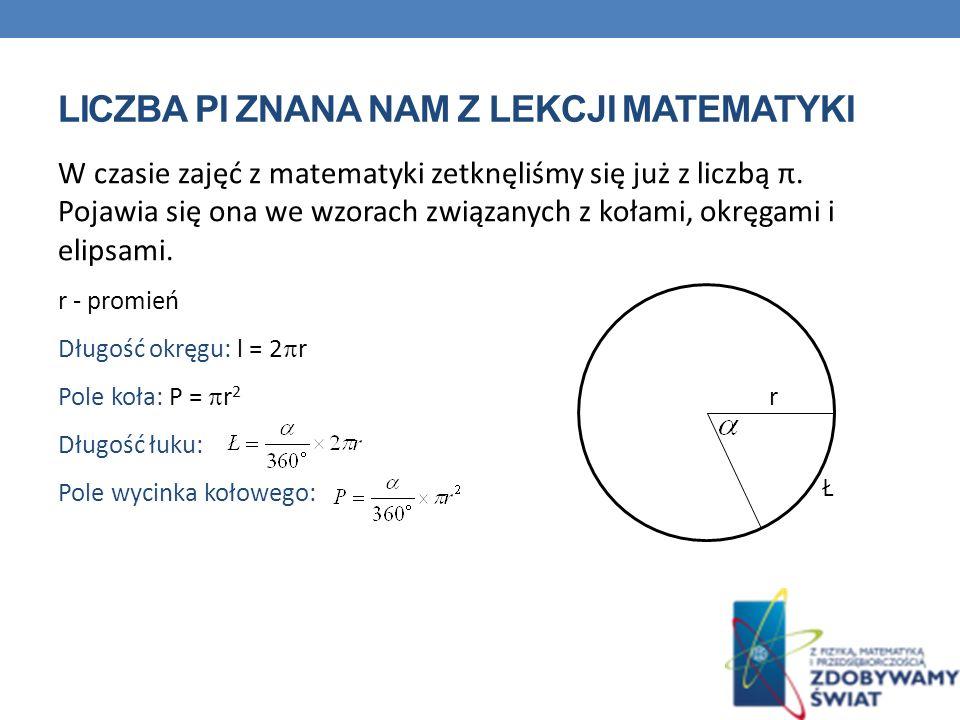 LICZBA PI ZNANA NAM Z LEKCJI MATEMATYKI W czasie zajęć z matematyki zetknęliśmy się już z liczbą π. Pojawia się ona we wzorach związanych z kołami, ok