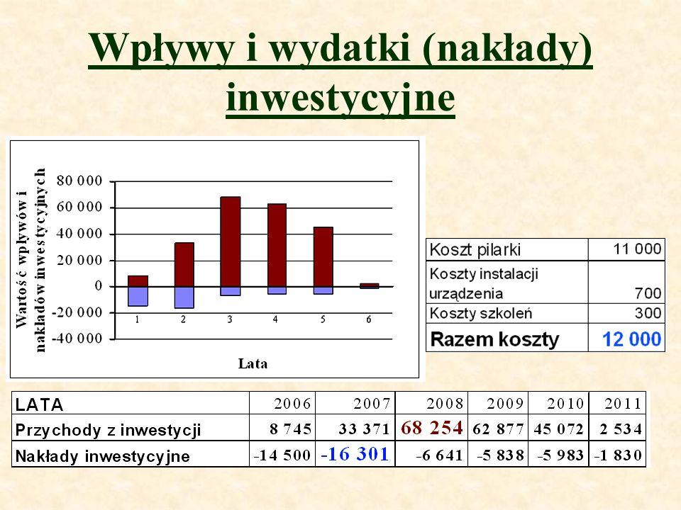 Wpływy i wydatki (nakłady) inwestycyjne