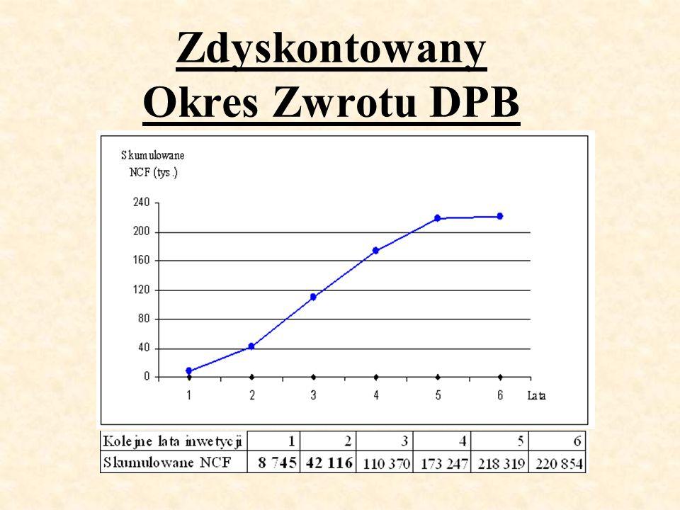 Zdyskontowany Okres Zwrotu DPB DPB=1,67 NINV=40 102