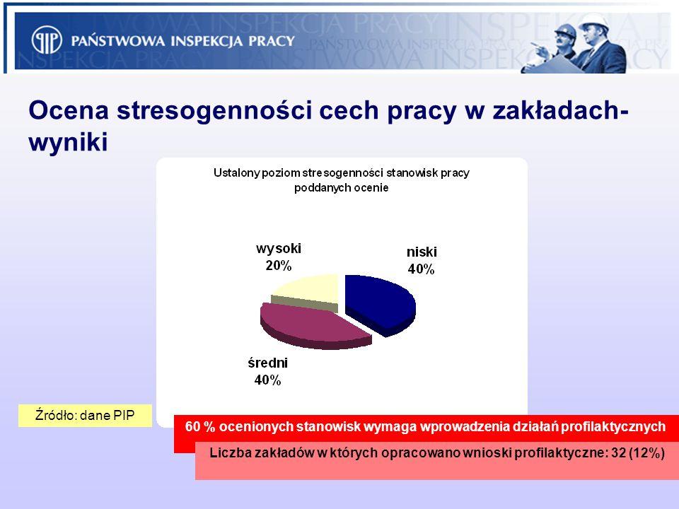 20 Ocena stresogenności cech pracy w zakładach- wyniki 60 % ocenionych stanowisk wymaga wprowadzenia działań profilaktycznych Źródło: dane PIP Liczba