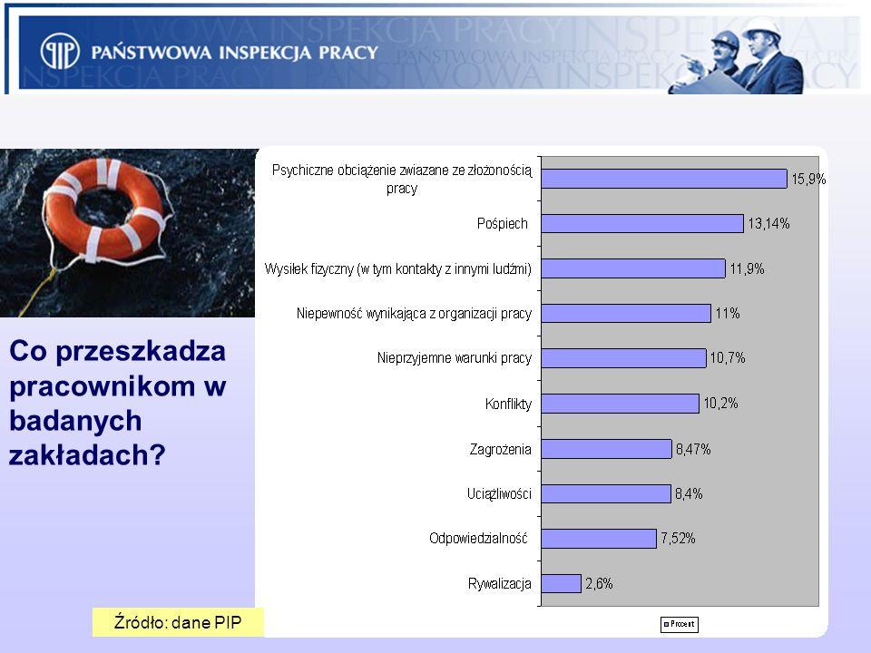 21 Co przeszkadza pracownikom w badanych zakładach? Źródło: dane PIP