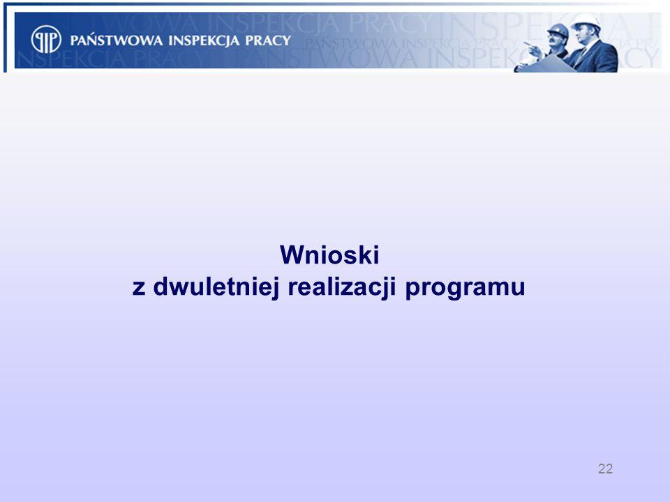 22 Wnioski z dwuletniej realizacji programu