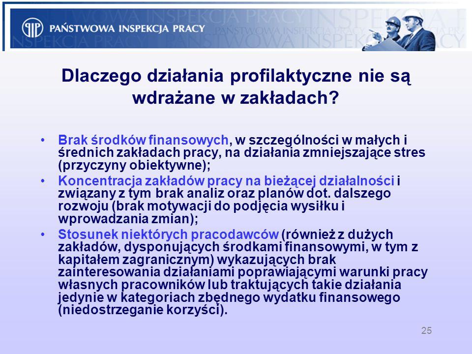 25 Dlaczego działania profilaktyczne nie są wdrażane w zakładach? Brak środków finansowych, w szczególności w małych i średnich zakładach pracy, na dz