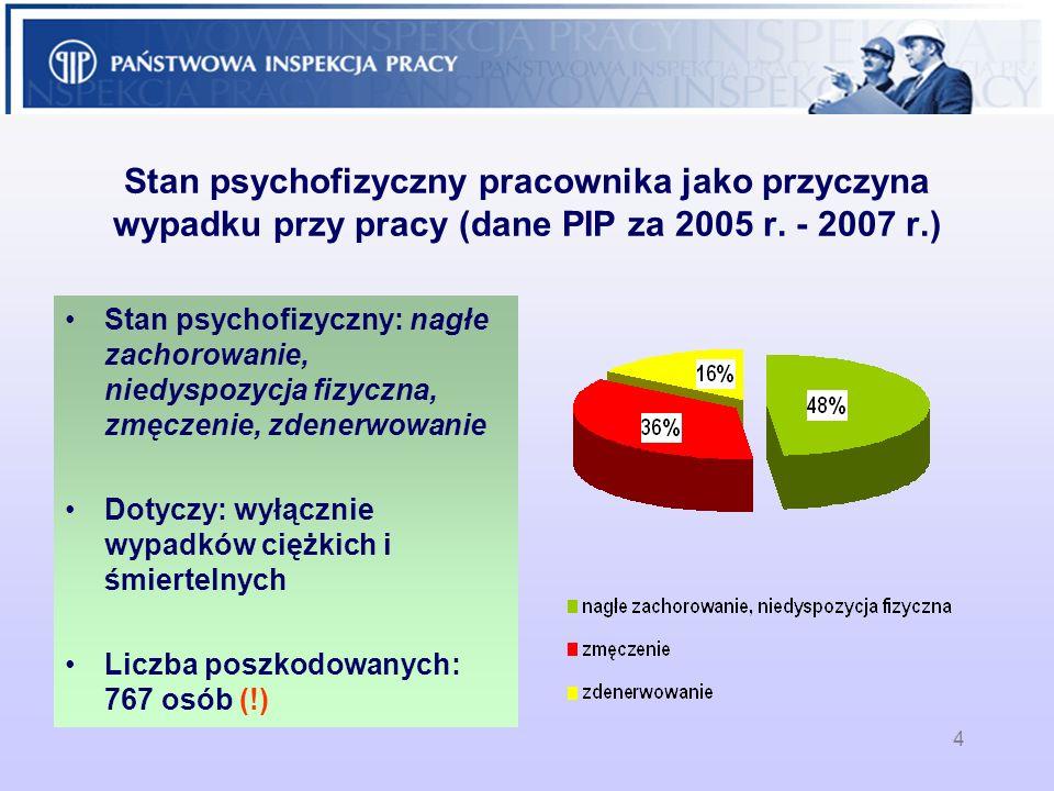 4 Stan psychofizyczny pracownika jako przyczyna wypadku przy pracy (dane PIP za 2005 r. - 2007 r.) Stan psychofizyczny: nagłe zachorowanie, niedyspozy