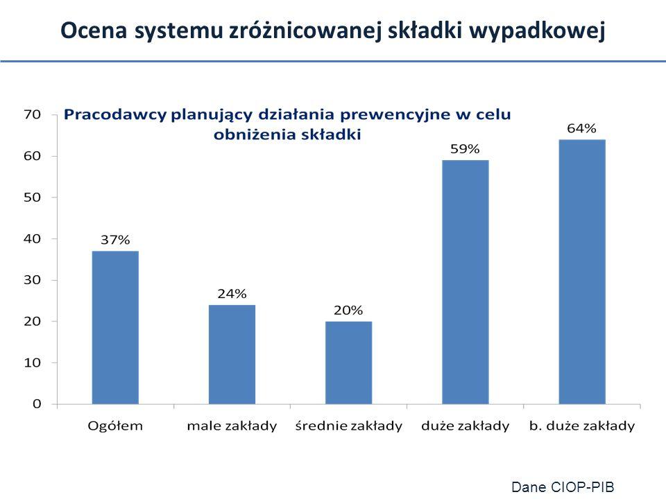 Ocena systemu zróżnicowanej składki wypadkowej Dane CIOP-PIB