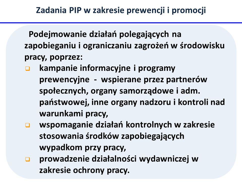 Zadania PIP w zakresie prewencji i promocji Podejmowanie działań polegających na zapobieganiu i ograniczaniu zagrożeń w środowisku pracy, poprzez: kampanie informacyjne i programy prewencyjne - wspierane przez partnerów społecznych, organy samorządowe i adm.