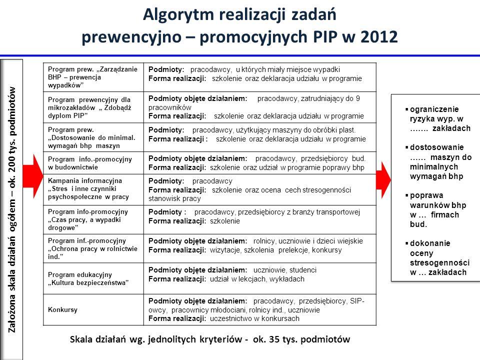 Algorytm realizacji zadań prewencyjno – promocyjnych PIP w 2012 Skala działań wg. jednolitych kryteriów - ok. 35 tys. podmiotów Założona skala działań