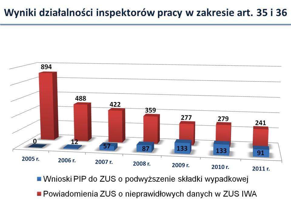 Wyniki działalności inspektorów pracy w zakresie art. 35 i 36