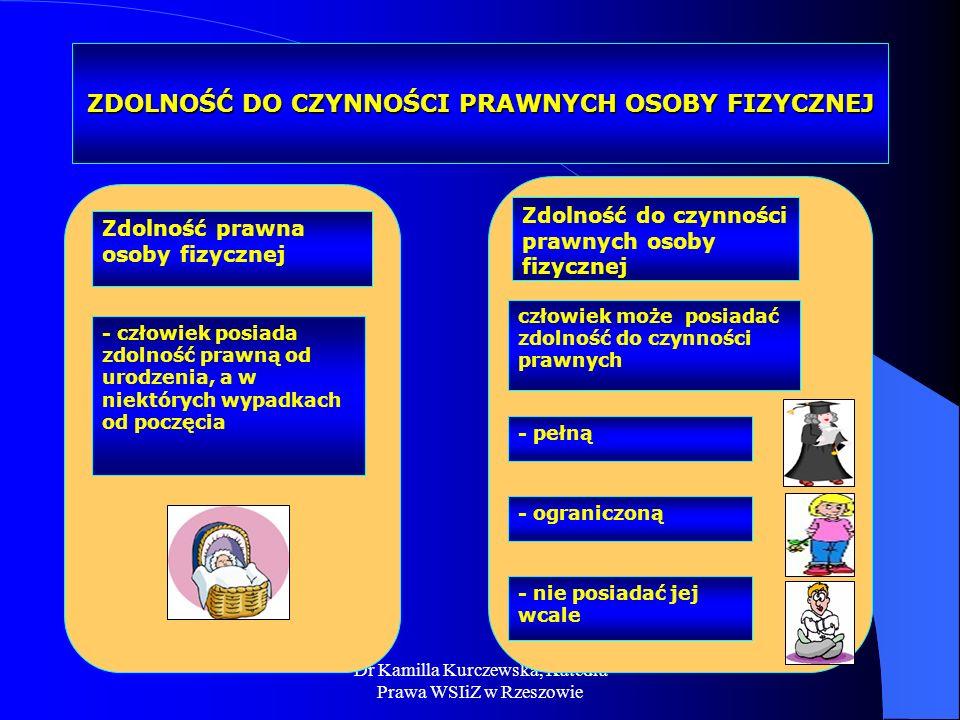 Dr Kamilla Kurczewska, Katedra Prawa WSIiZ w Rzeszowie ZDOLNOŚĆ DO CZYNNOŚCI PRAWNYCH OSOBY FIZYCZNEJ - człowiek posiada zdolność prawną od urodzenia,