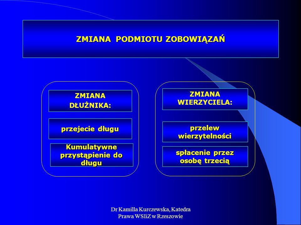 Dr Kamilla Kurczewska, Katedra Prawa WSIiZ w Rzeszowie ZMIANA PODMIOTU ZOBOWIĄZAŃ ZMIANA DŁUŻNIKA: ZMIANA WIERZYCIELA: przelew wierzytelności spłaceni