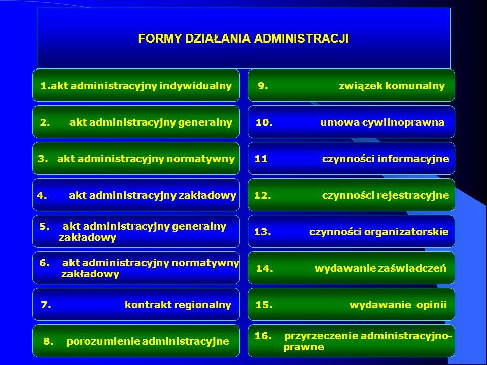 FORMY DZIAŁANIA ADMINISTRACJI 1.akt administracyjny indywidualny 2. akt administracyjny generalny 3. akt administracyjny normatywny 4. akt administrac