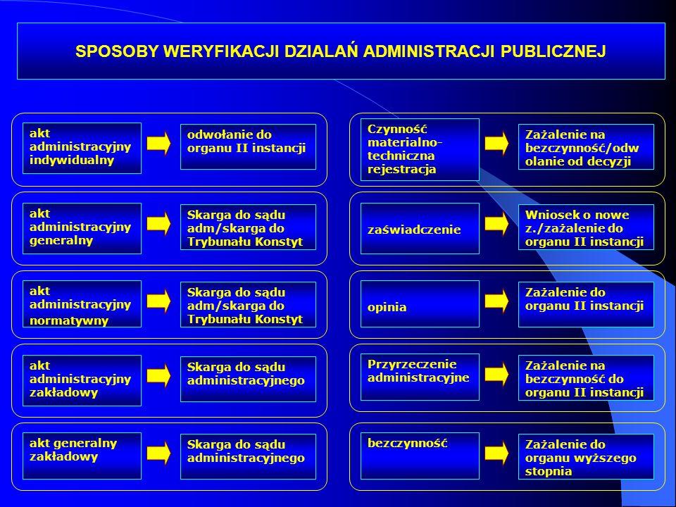 SPOSOBY WERYFIKACJI DZIALAŃ ADMINISTRACJI PUBLICZNEJ akt administracyjny generalny akt administracyjny normatywny Skarga do sądu adm/skarga do Trybuna