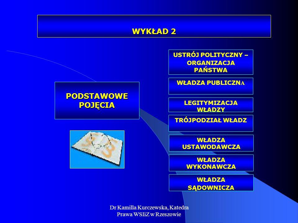 Dr Kamilla Kurczewska, Katedra Prawa WSIiZ w Rzeszowie WYKŁAD 2 PODSTAWOWE POJĘCIA TRÓJPODZIAŁ WŁADZ USTRÓJ POLITYCZNY – ORGANIZACJA PAŃSTWA LEGITYMIZ