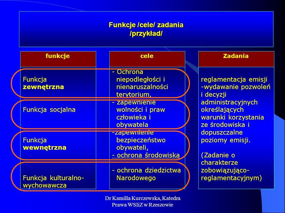 Dr Kamilla Kurczewska, Katedra Prawa WSIiZ w Rzeszowie Funkcje /cele/ zadania /przykład/ - Ochrona niepodległości i nienaruszalności terytorium, - zap