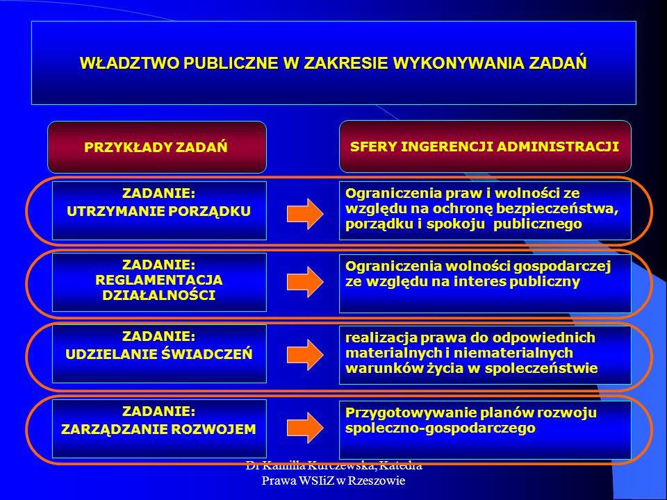 Dr Kamilla Kurczewska, Katedra Prawa WSIiZ w Rzeszowie WŁADZTWO PUBLICZNE W ZAKRESIE WYKONYWANIA ZADAŃ ZADANIE: UTRZYMANIE PORZĄDKU ZADANIE: REGLAMENT