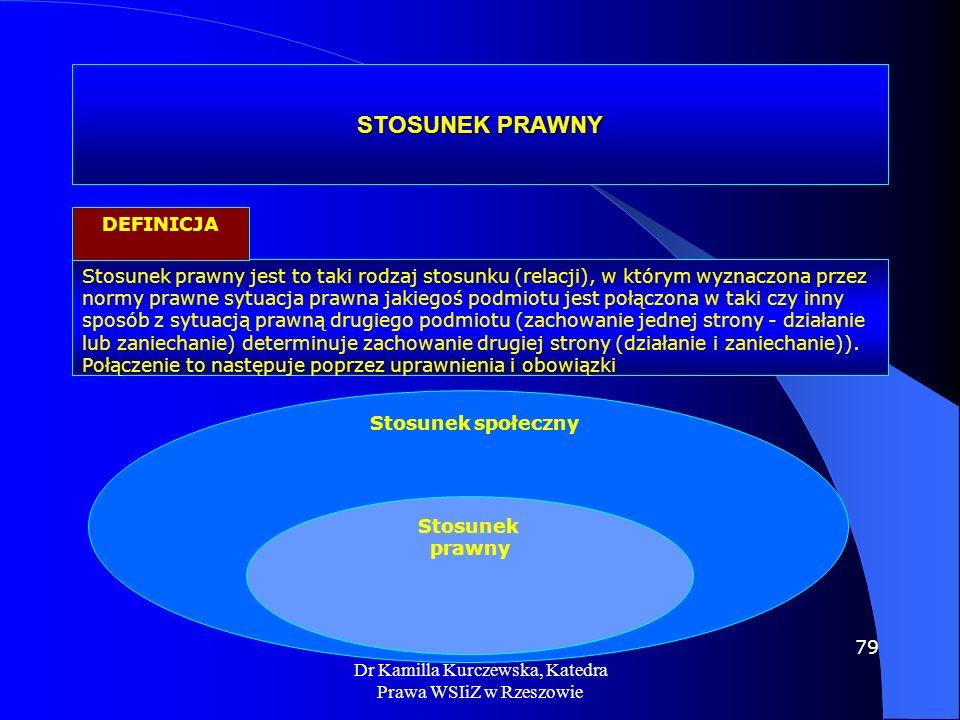 Dr Kamilla Kurczewska, Katedra Prawa WSIiZ w Rzeszowie STOSUNEK PRAWNY Stosunek prawny jest to taki rodzaj stosunku (relacji), w którym wyznaczona prz