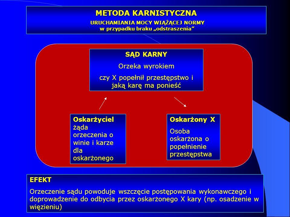 Dr Kamilla Kurczewska, Katedra Prawa WSIiZ w Rzeszowie METODA KARNISTYCZNA URUCHAMIANIA MOCY WIĄŻĄCEJ NORMY w przypadku braku odstraszenia Oskarżyciel