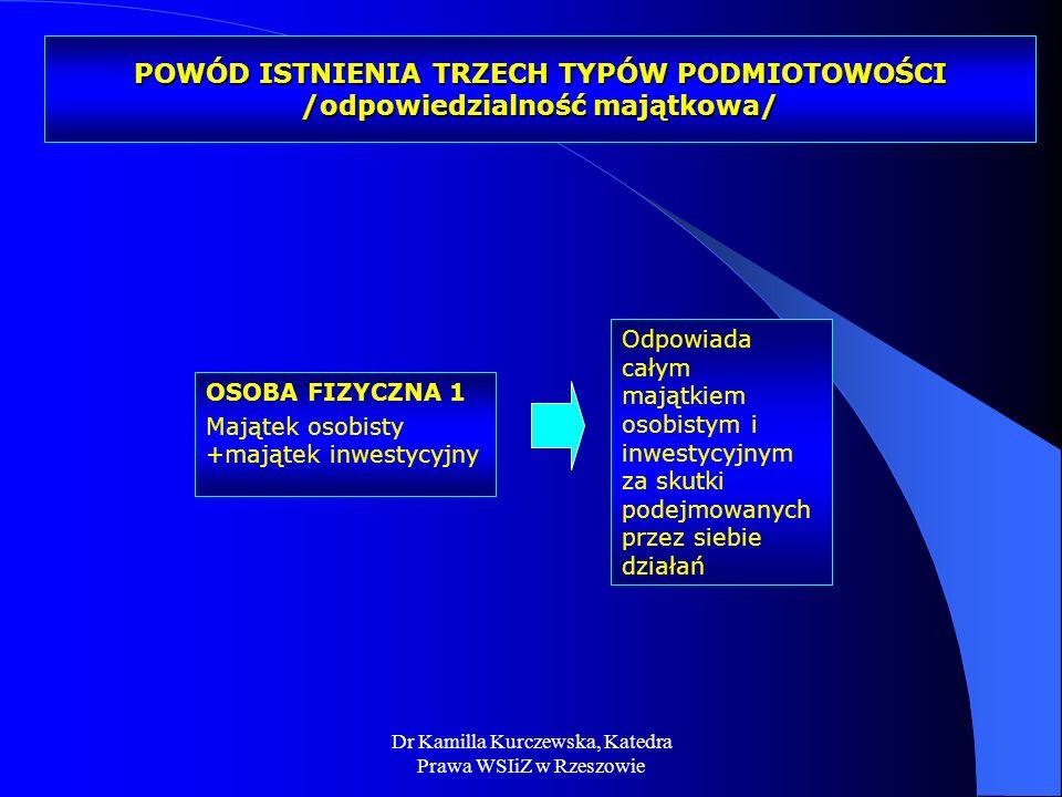 Dr Kamilla Kurczewska, Katedra Prawa WSIiZ w Rzeszowie POWÓD ISTNIENIA TRZECH TYPÓW PODMIOTOWOŚCI /odpowiedzialność majątkowa/ OSOBA FIZYCZNA 1 Mająte