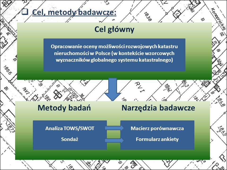 Cel, metody badawcze: Cel główny Opracowanie oceny możliwości rozwojowych katastru nieruchomości w Polsce (w kontekście wzorcowych wyznaczników globalnego systemu katastralnego) Metody badań Narzędzia badawcze Analiza TOWS/SWOT Sondaż Macierz porównawcza Formularz ankiety