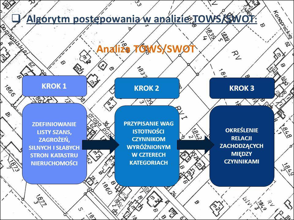 Algorytm postępowania w analizie TOWS/SWOT : Analiza TOWS/SWOT ZDEFINIOWANIE LISTY SZANS, ZAGROŻEŃ, SILNYCH I SŁABYCH STRON KATASTRU NIERUCHOMOŚCI PRZYPISANIE WAG ISTOTNOŚCI CZYNNIKOM WYRÓŻNIONYM W CZTERECH KATEGORIACH OKREŚLENIE RELACJI ZACHODZĄCYCH MIĘDZY CZYNNIKAMI KROK 1 KROK 2 KROK 3