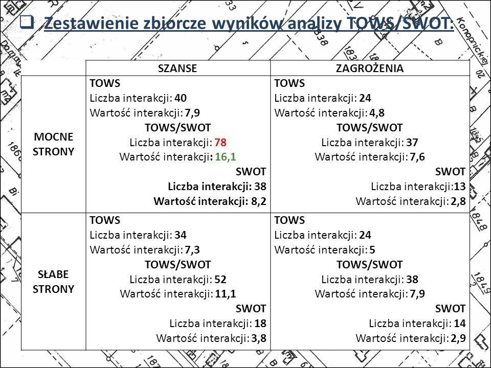 SZANSEZAGROŻENIA MOCNE STRONY TOWS Liczba interakcji: 40 Wartość interakcji: 7,9 TOWS/SWOT Liczba interakcji: 78 Wartość interakcji: 16,1 SWOT Liczba