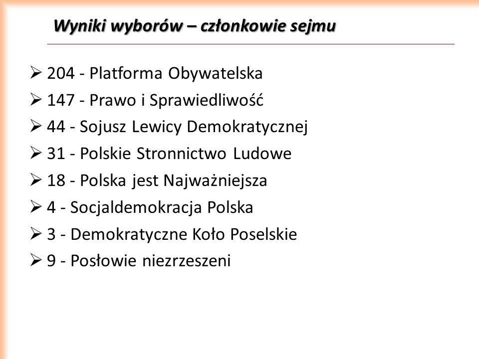 Wyniki wyborów – członkowie sejmu 204 - Platforma Obywatelska 147 - Prawo i Sprawiedliwość 44 - Sojusz Lewicy Demokratycznej 31 - Polskie Stronnictwo