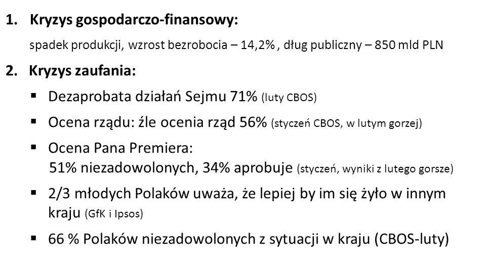 1.Kryzys gospodarczo-finansowy: spadek produkcji, wzrost bezrobocia – 14,2%, dług publiczny – 850 mld PLN 2.