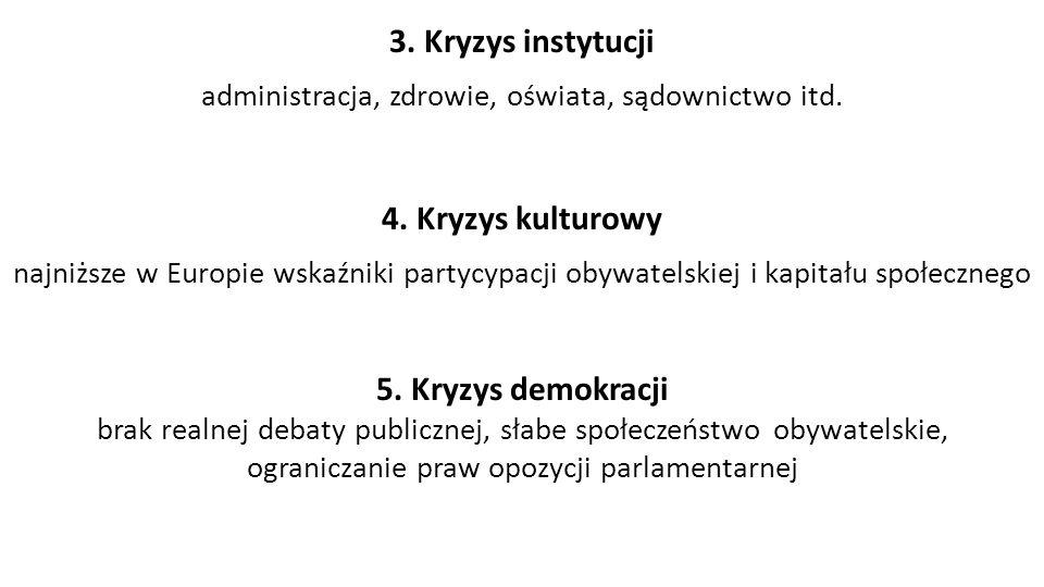3. Kryzys instytucji administracja, zdrowie, oświata, sądownictwo itd.