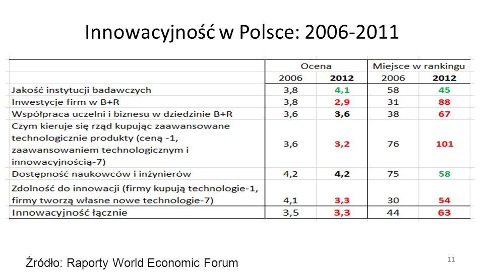 Innowacyjność w Polsce: 2006-2011 11 Źródło: Raporty World Economic Forum