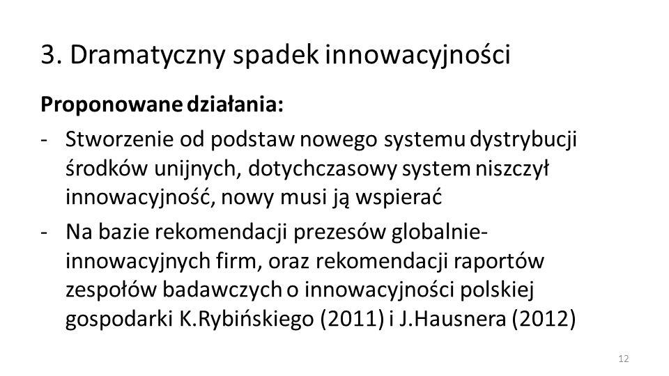 3. Dramatyczny spadek innowacyjności Proponowane działania: -Stworzenie od podstaw nowego systemu dystrybucji środków unijnych, dotychczasowy system n