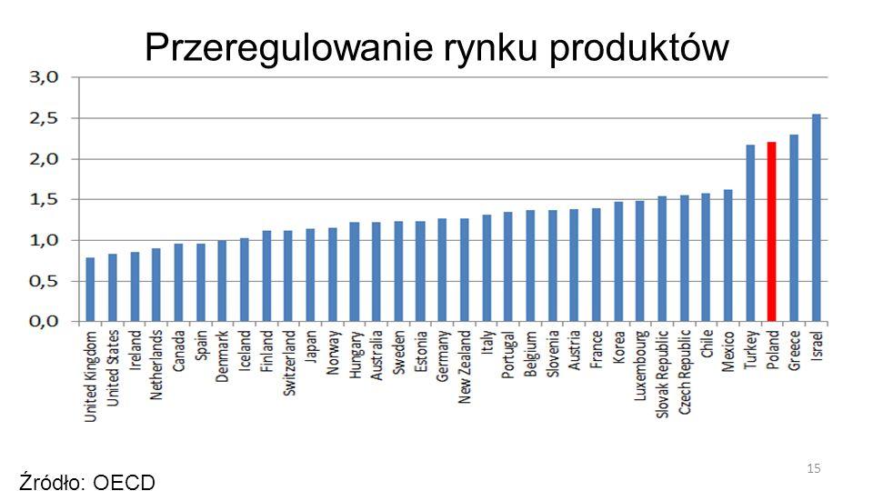 15 Źródło: OECD Przeregulowanie rynku produktów