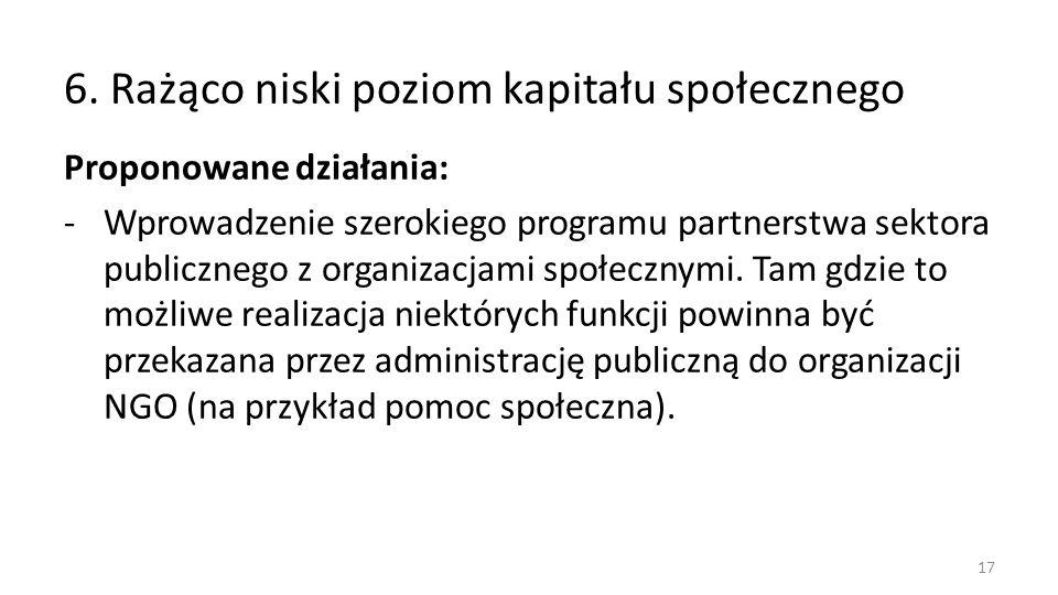 6. Rażąco niski poziom kapitału społecznego Proponowane działania: -Wprowadzenie szerokiego programu partnerstwa sektora publicznego z organizacjami s
