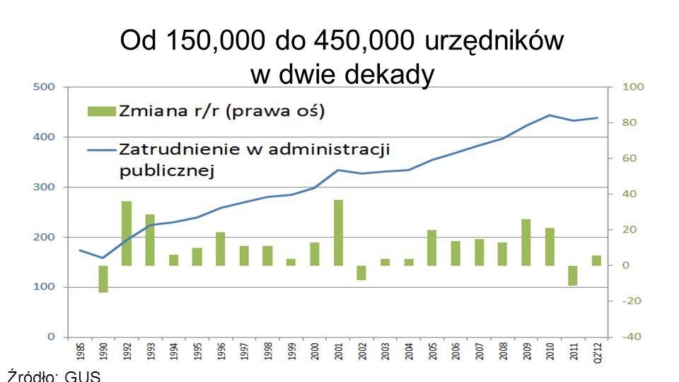 19 Źródło: GUS Od 150,000 do 450,000 urzędników w dwie dekady